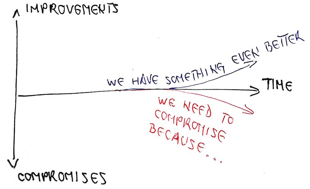 improvements_vs_compromises