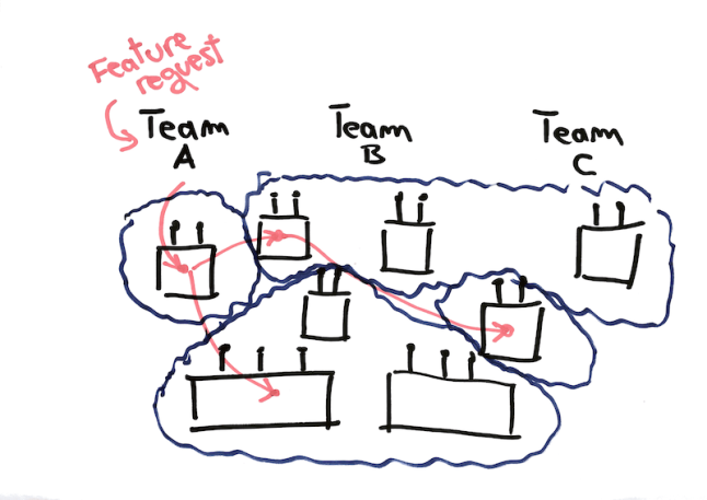 cross-component_teams